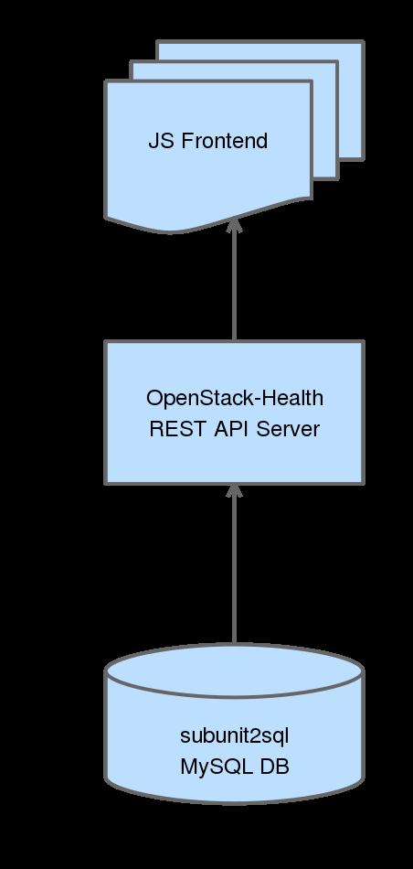 openstack-health