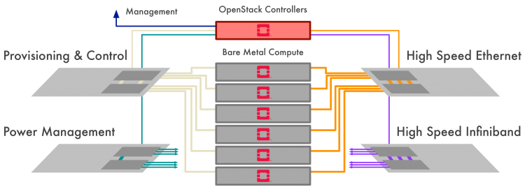 GREENSTACK – Page 133 – Energy optimization of OpenStack-based cloud